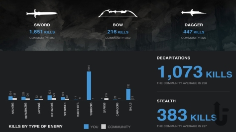Middle-earth: Shadow of Mordor, Shadow of Mordor, video game, killing statistics, stats