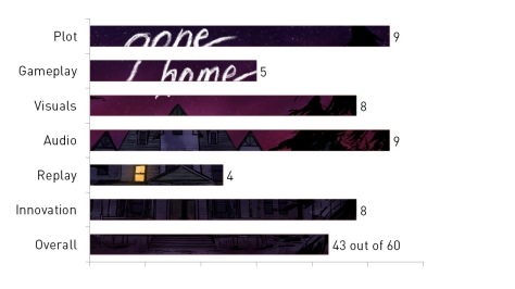 Gone Home, video game, review, graph, Buy it now!