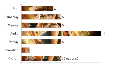 Tomb Raider, Tomb Raider: Anniversary, video game, review, graph, Worth a look