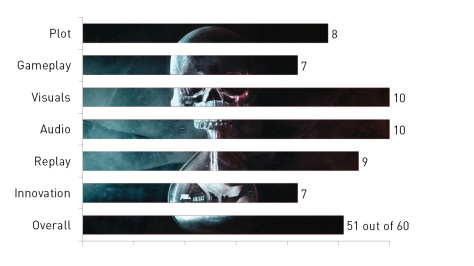 Until Dawn, video game, review, graph, Buy it now!