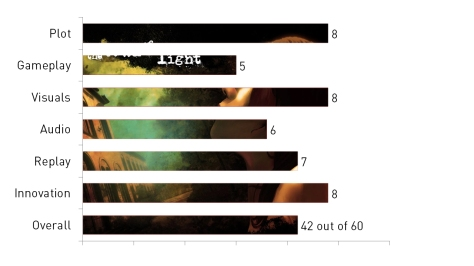 The Town of Light, video game, review, bar chart, Worth a look
